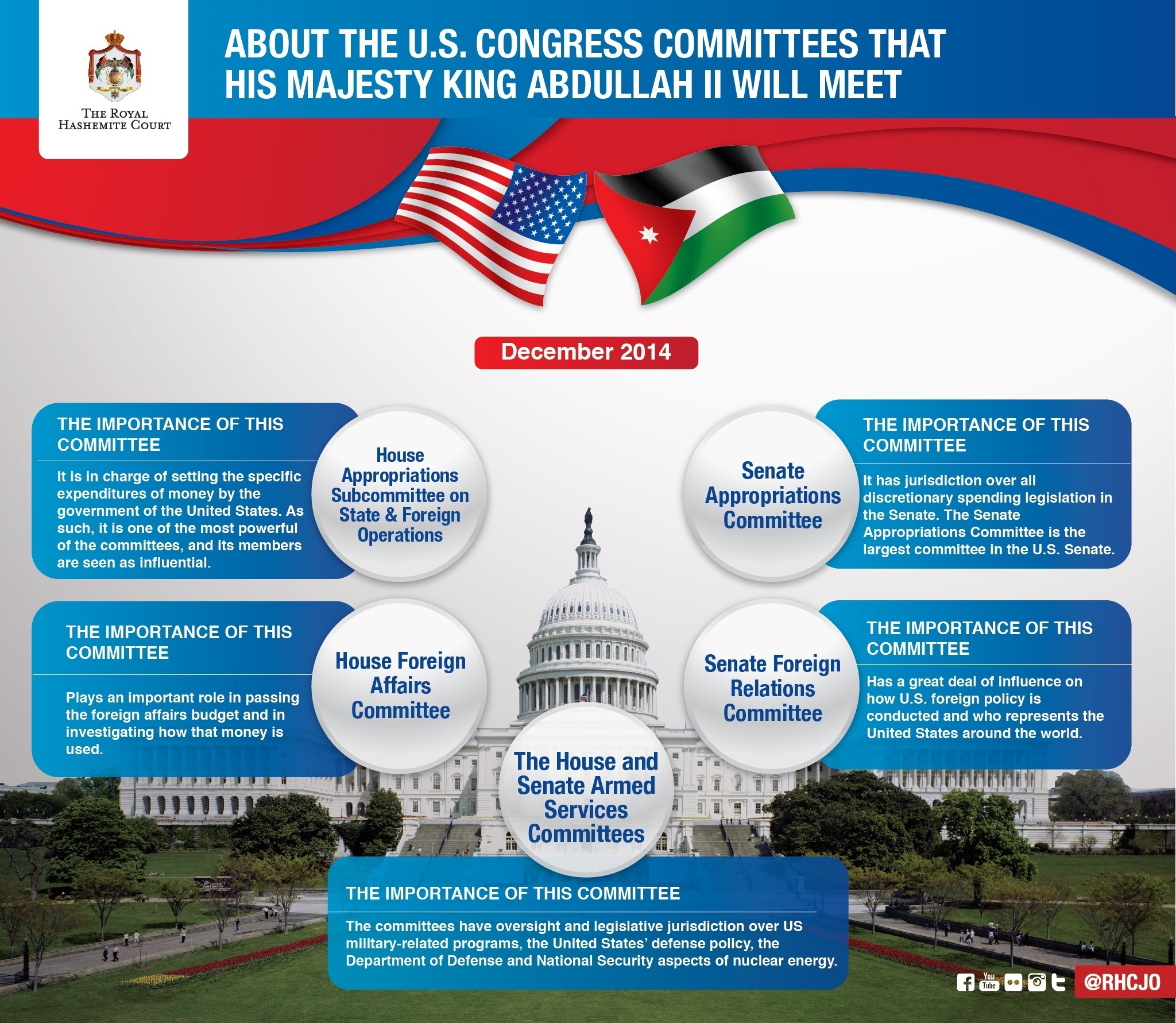About The U.S. Congress committees that His Majesty King Abdullah II will meet